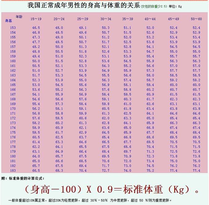 标准体重对照表,体重身高比例计算
